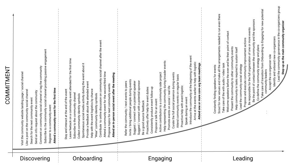 Community Commitment Curve for in-person (offline) communities